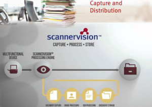 copymoore-scannervision- automate-scan- workflows